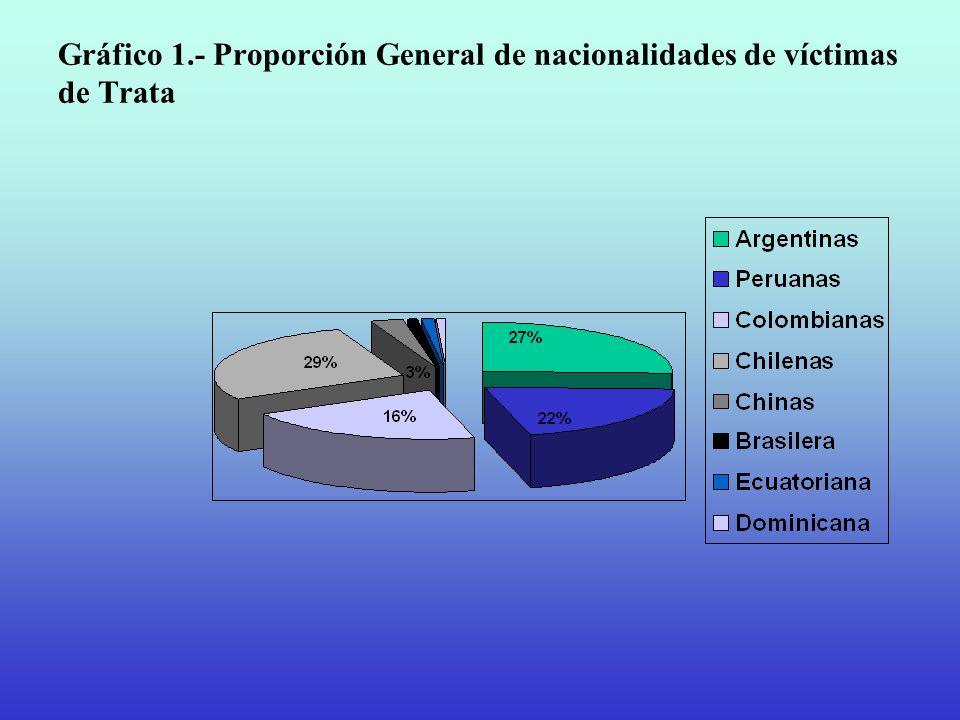 Gráfico 1.- Proporción General de nacionalidades de víctimas de Trata