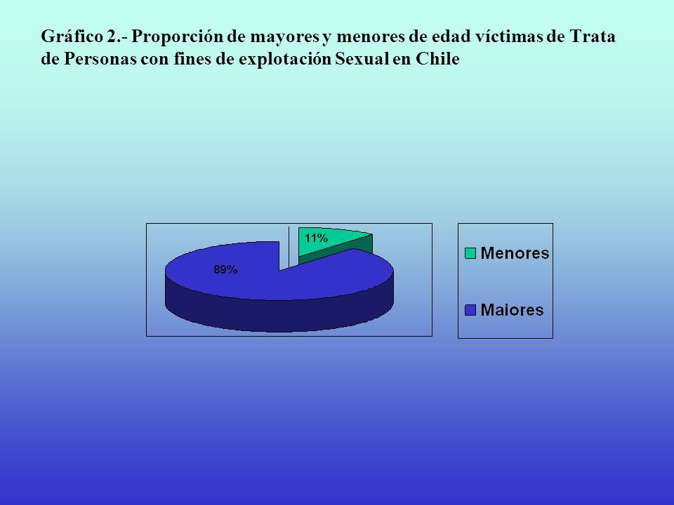 Gráfico 2.- Proporción de mayores y menores de edad víctimas de Trata de Personas con fines de explotación Sexual en Chile