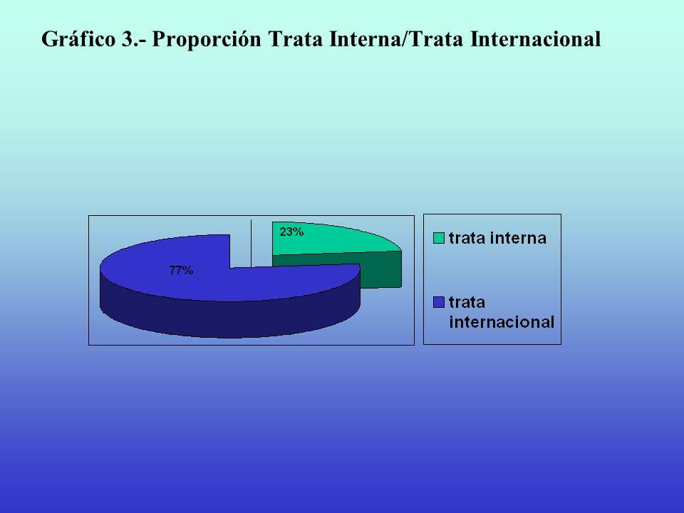 Gráfico 3.- Proporción Trata Interna/Trata Internacional