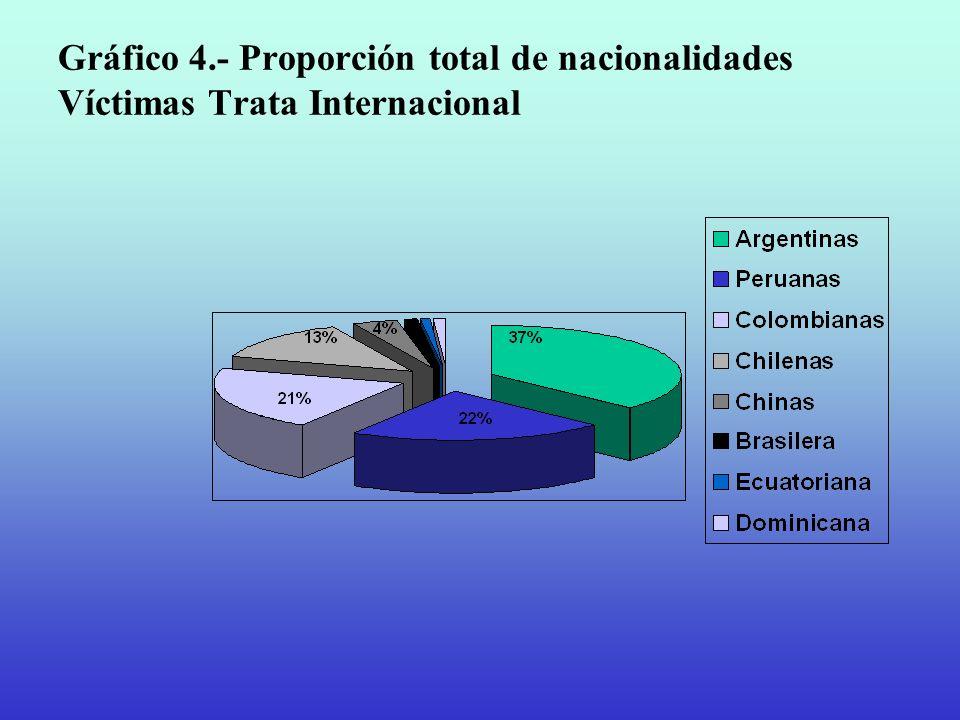 Gráfico 4.- Proporción total de nacionalidades Víctimas Trata Internacional