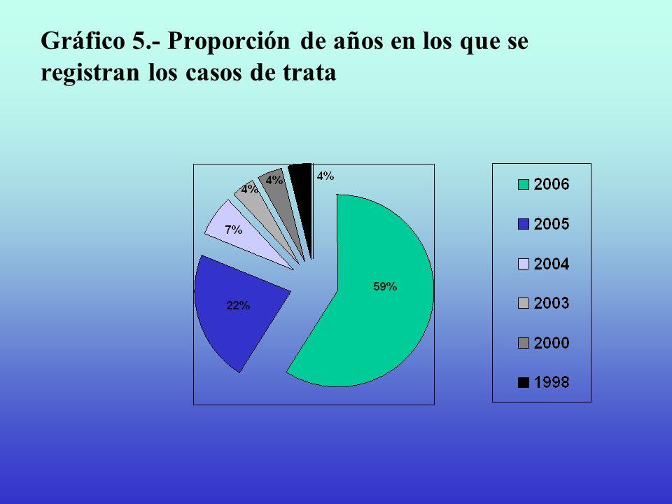 Gráfico 5.- Proporción de años en los que se registran los casos de trata