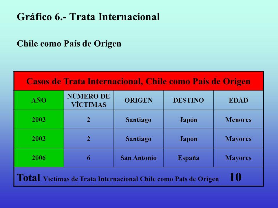Gráfico 6.- Trata Internacional Chile como País de Origen Casos de Trata Internacional, Chile como País de Origen AÑO NÚMERO DE VÍCTIMAS ORIGENDESTINO