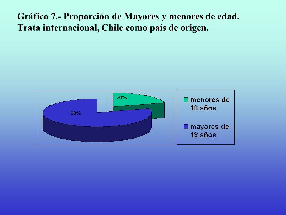 Gráfico 7.- Proporción de Mayores y menores de edad. Trata internacional, Chile como país de origen.