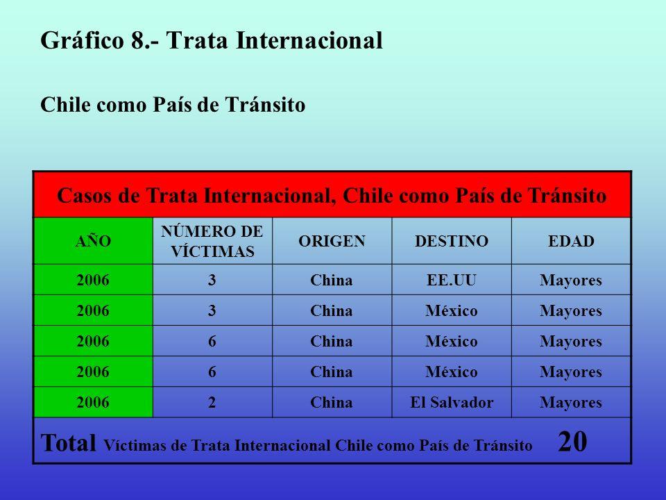 Gráfico 8.- Trata Internacional Chile como País de Tránsito Casos de Trata Internacional, Chile como País de Tránsito AÑO NÚMERO DE VÍCTIMAS ORIGENDES