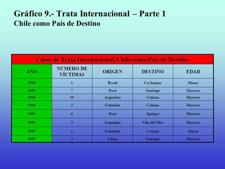 Gráfico 9.- Trata Internacional – Parte 1 Chile como País de Destino Casos de Trata Internacional, Chile como País de Destino AÑO NÚMERO DE VÍCTIMAS O
