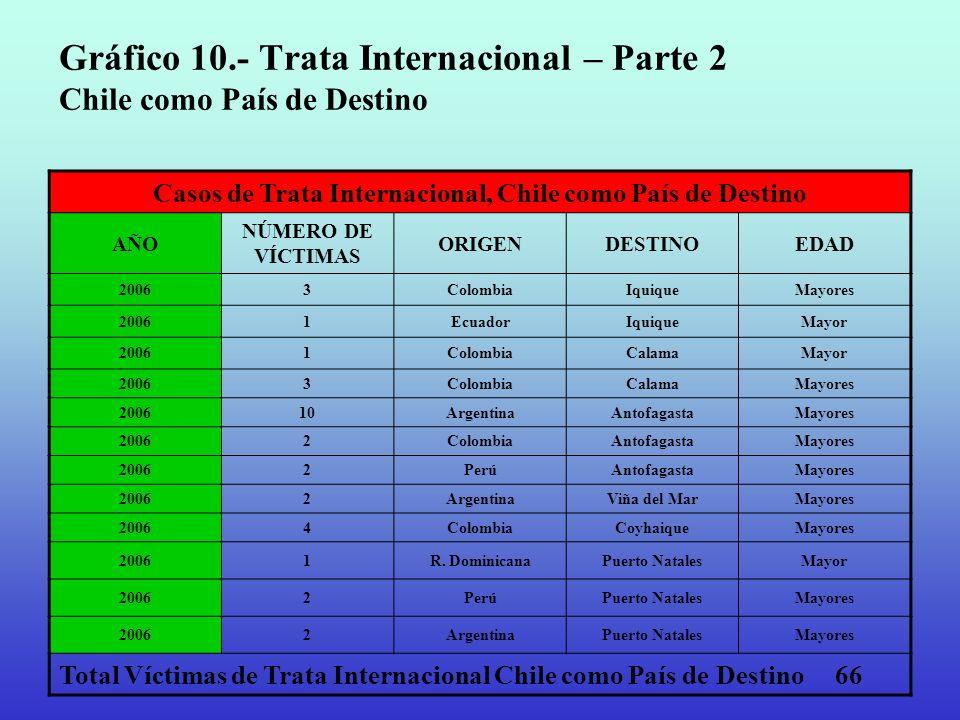 Gráfico 10.- Trata Internacional – Parte 2 Chile como País de Destino Casos de Trata Internacional, Chile como País de Destino AÑO NÚMERO DE VÍCTIMAS