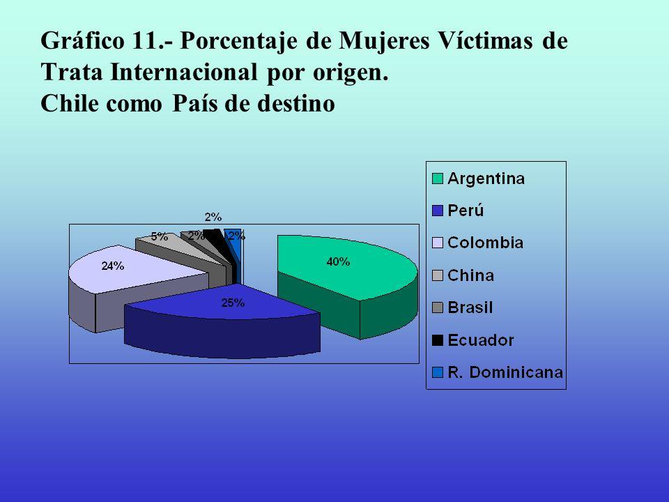 Gráfico 11.- Porcentaje de Mujeres Víctimas de Trata Internacional por origen. Chile como País de destino