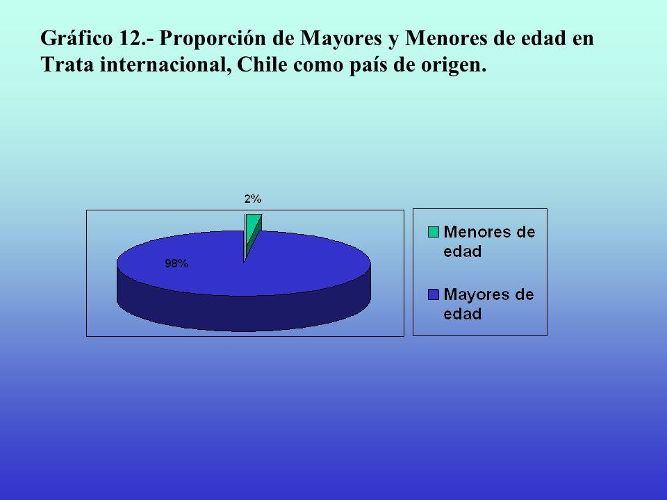 Gráfico 12.- Proporción de Mayores y Menores de edad en Trata internacional, Chile como país de origen.