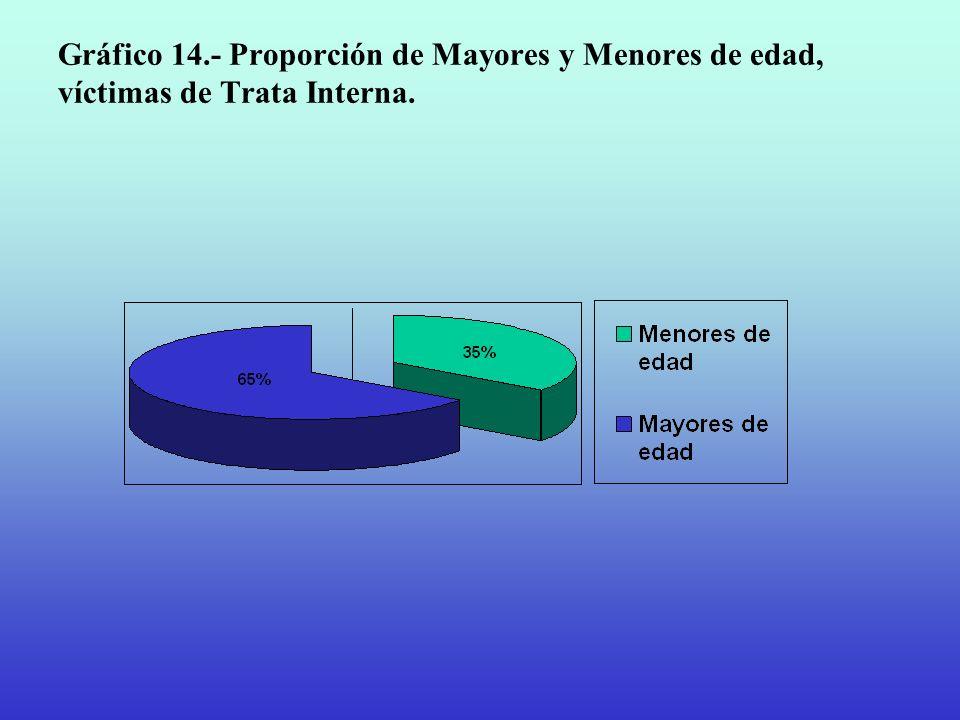 Gráfico 14.- Proporción de Mayores y Menores de edad, víctimas de Trata Interna.