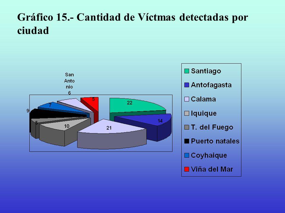 Gráfico 15.- Cantidad de Víctmas detectadas por ciudad