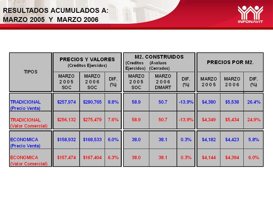 RESULTADOS ACUMULADOS A: MARZO 2005 Y MARZO 2006