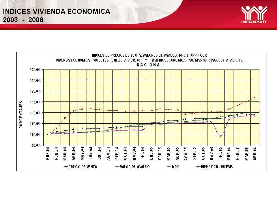 INDICES VIVIENDA ECONOMICA 2003 - 2006