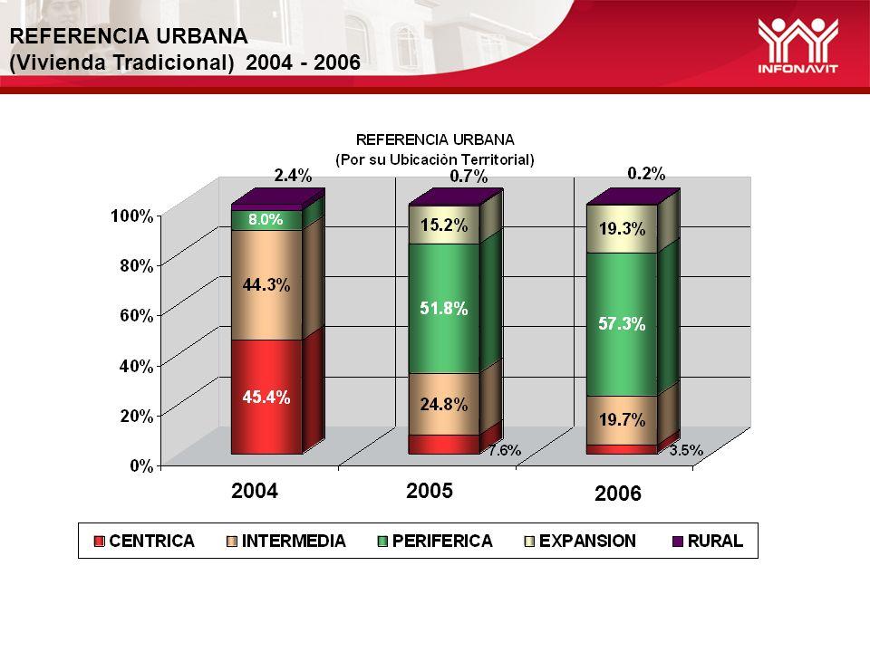 REFERENCIA URBANA (Vivienda Tradicional) 2004 - 2006 20042005 2006