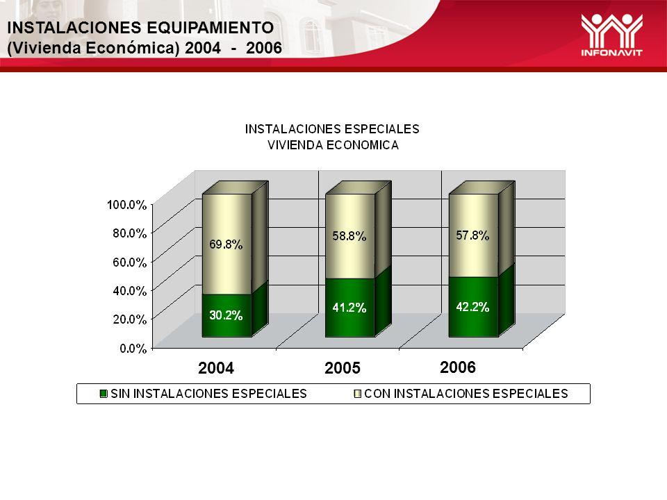 INSTALACIONES EQUIPAMIENTO (Vivienda Económica) 2004 - 2006 2004 2005 2006