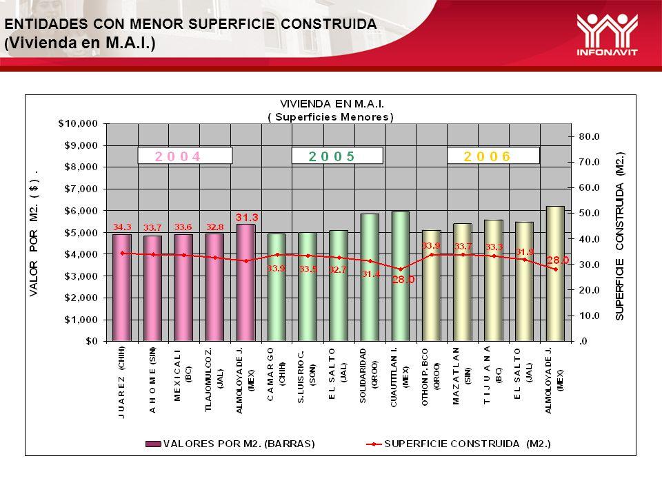 ENTIDADES CON MENOR SUPERFICIE CONSTRUIDA ( Vivienda en M.A.I.)