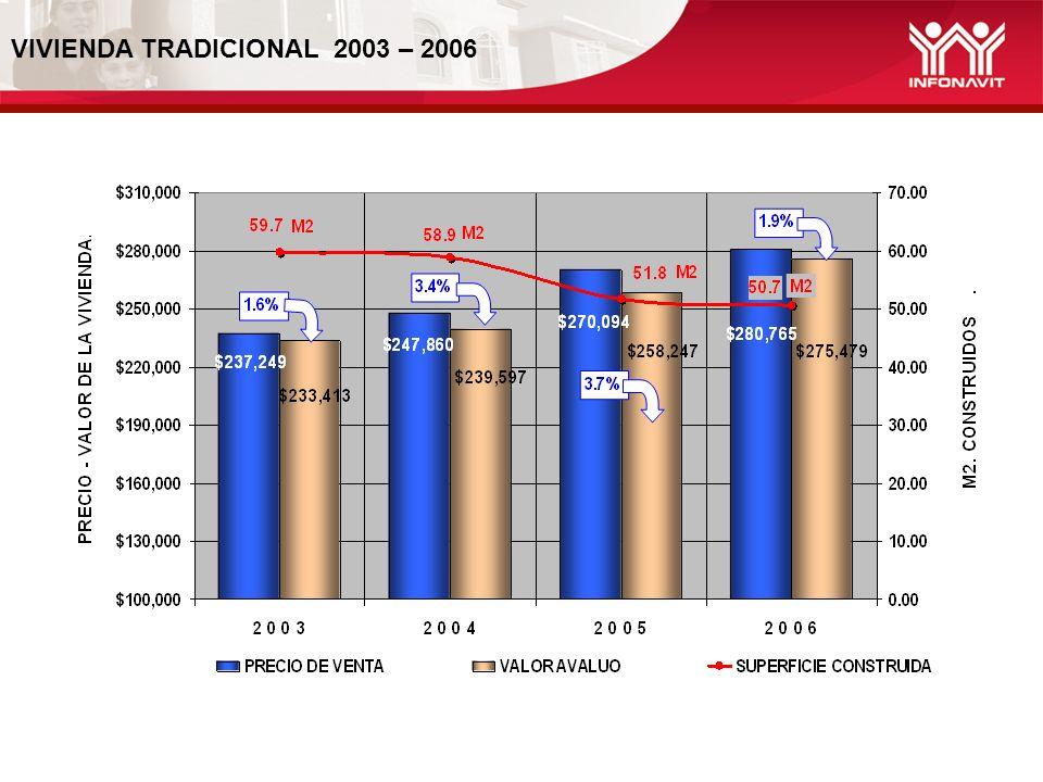 El porcentaje de variación del valor comercial, a nivel nacional, en el periodo fue de 7.6% La superficie de construcción presento en este periodo un decremento promedio de -13.9%.