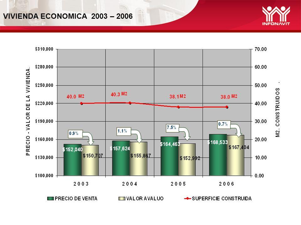 VIVIENDA ECONOMICA 2003 – 2006
