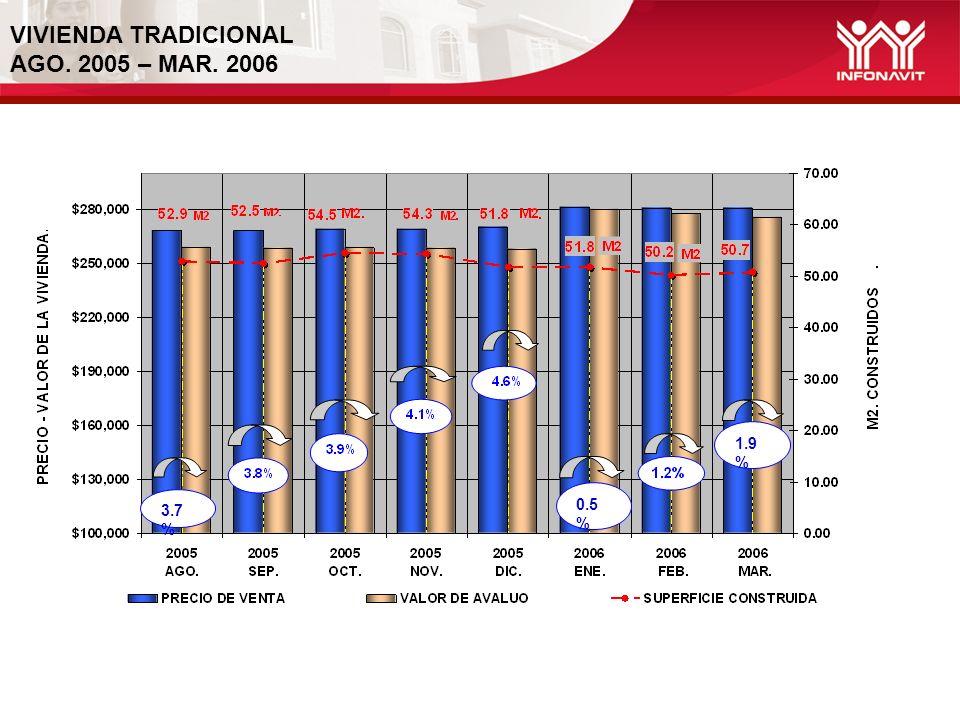 VIVIENDA TRADICIONAL AGO. 2005 – MAR. 2006 0.5 % 1.9 % 3.7 %