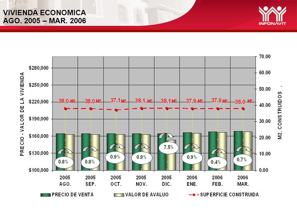 REFERENCIA URBANA (Vivienda Económica) 2004 - 2006 2004 20052006