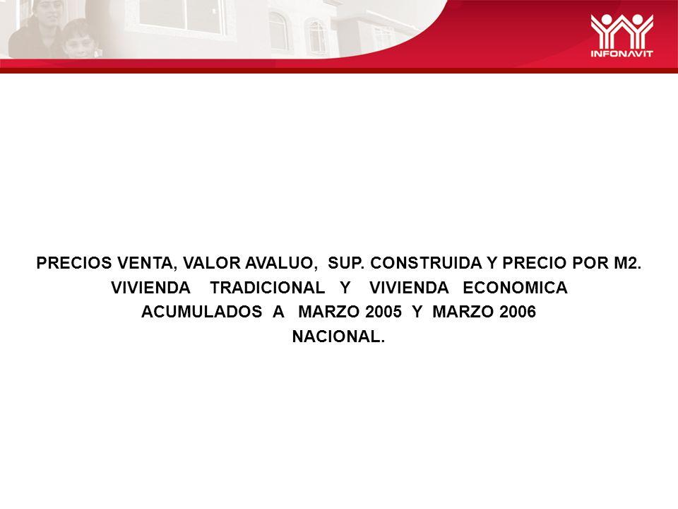 PRECIOS VENTA, VALOR AVALUO, SUP. CONSTRUIDA Y PRECIO POR M2. VIVIENDA TRADICIONAL Y VIVIENDA ECONOMICA ACUMULADOS A MARZO 2005 Y MARZO 2006 NACIONAL.