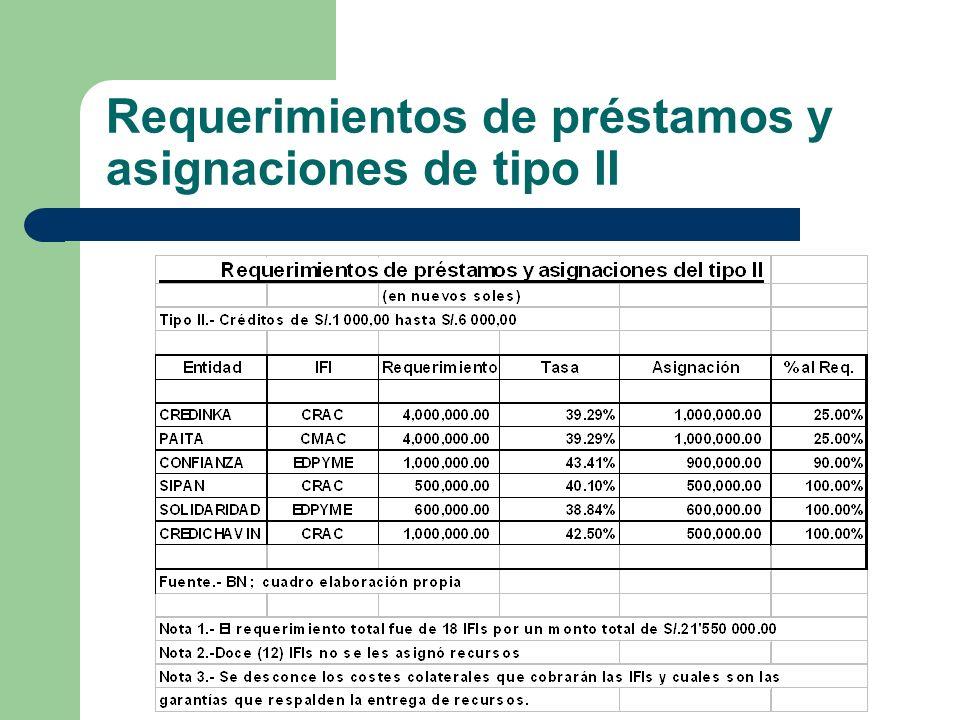 Requerimientos de préstamos y asignaciones de tipo II