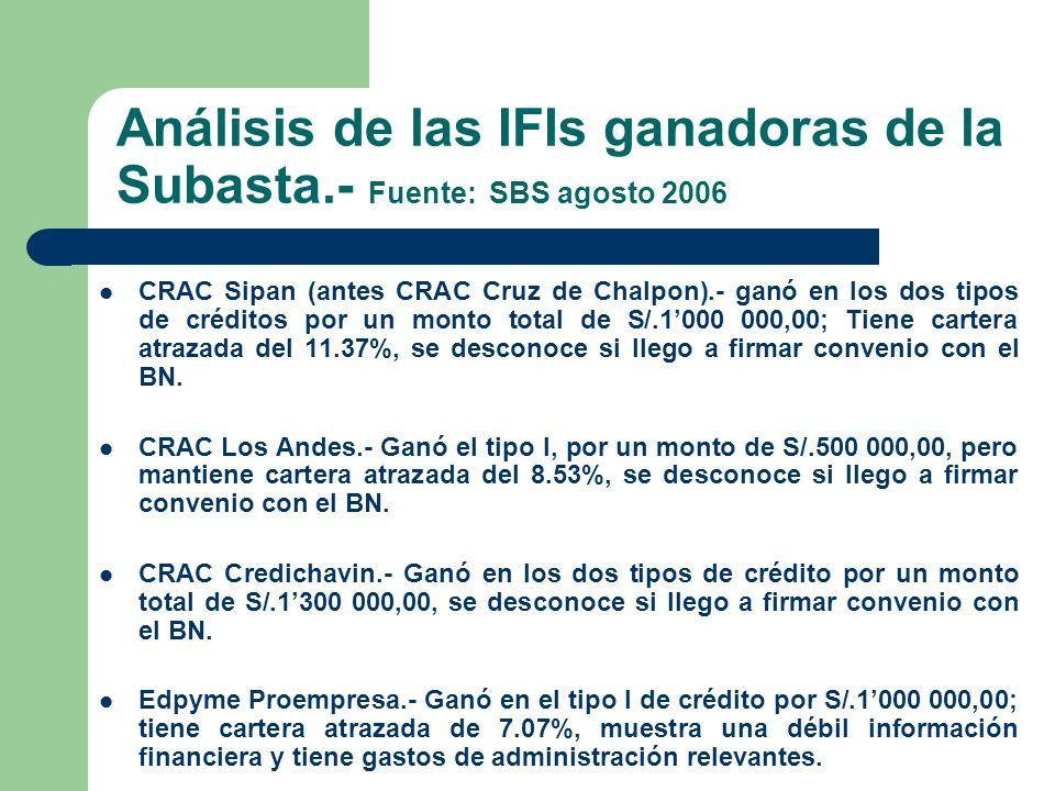 Análisis de las IFIs ganadoras de la Subasta.- Fuente: SBS agosto 2006 CRAC Sipan (antes CRAC Cruz de Chalpon).- ganó en los dos tipos de créditos por