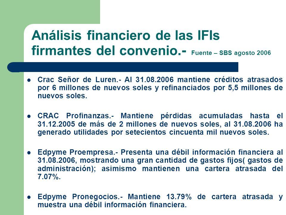 Análisis financiero de las IFIs firmantes del convenio.- Fuente – SBS agosto 2006 Crac Señor de Luren.- Al 31.08.2006 mantiene créditos atrasados por