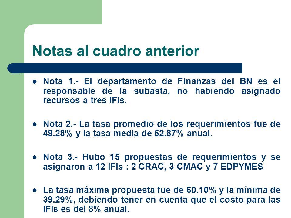 Notas al cuadro anterior Nota 1.- El departamento de Finanzas del BN es el responsable de la subasta, no habiendo asignado recursos a tres IFIs. Nota