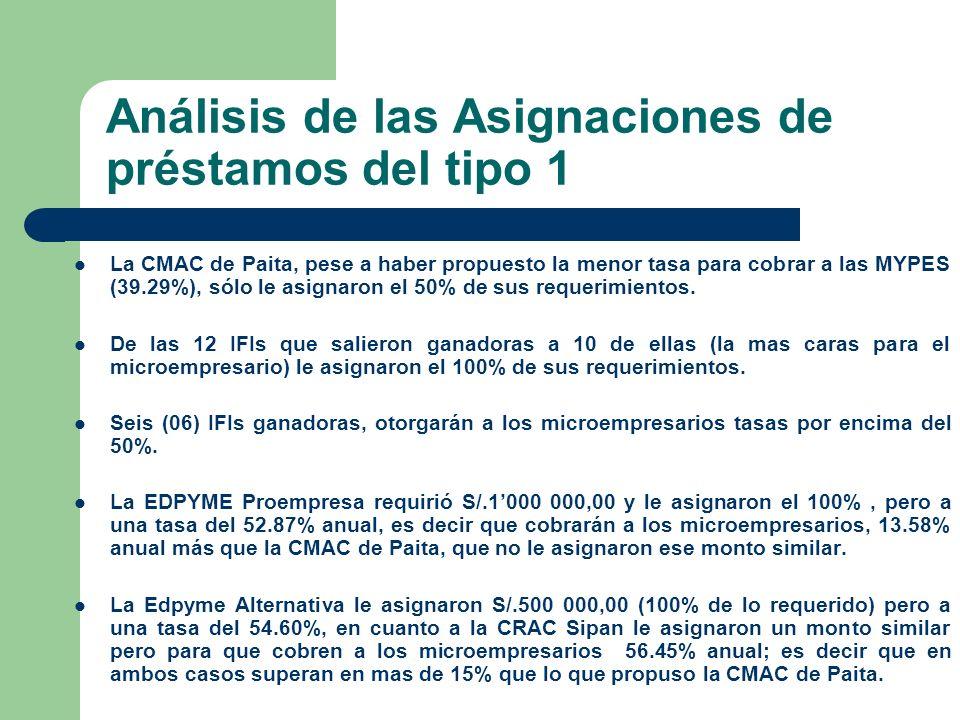 Análisis de las Asignaciones de préstamos del tipo 1 La CMAC de Paita, pese a haber propuesto la menor tasa para cobrar a las MYPES (39.29%), sólo le