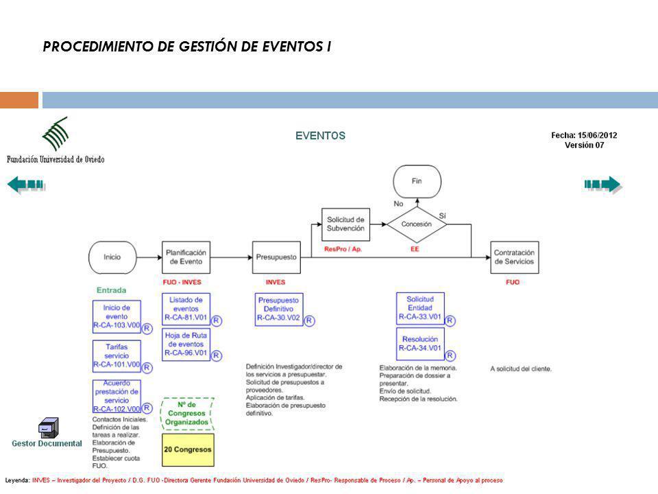 PROCEDIMIENTO DE GESTIÓN DE EVENTOS I