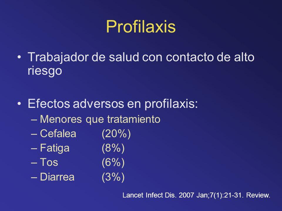 Profilaxis Trabajador de salud con contacto de alto riesgo Efectos adversos en profilaxis: –Menores que tratamiento –Cefalea (20%) –Fatiga (8%) –Tos (