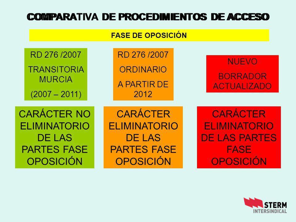 COMPARATIVA DE PROCEDIMIENTOS DE ACCESO CARÁCTER NO ELIMINATORIO DE LAS PARTES FASE OPOSICIÓN CARÁCTER ELIMINATORIO DE LAS PARTES FASE OPOSICIÓN FASE