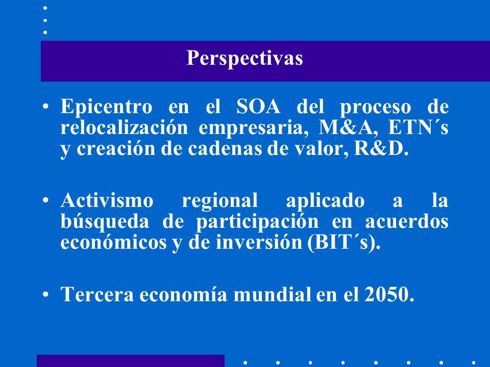 Perspectivas Epicentro en el SOA del proceso de relocalización empresaria, M&A, ETN´s y creación de cadenas de valor, R&D. Activismo regional aplicado