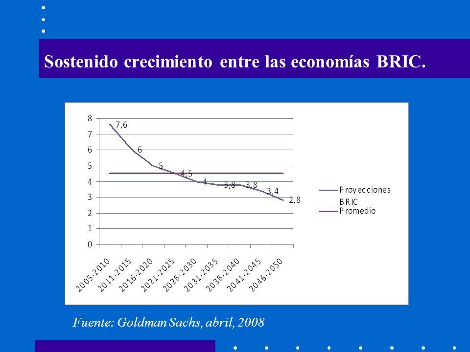 Sostenido crecimiento entre las economías BRIC. Fuente: Goldman Sachs, abril, 2008