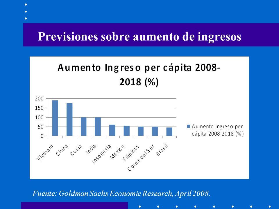 Nuevos residentes urbanos (millones) Fuente: Goldman Sachs Economic Research, April 2008.