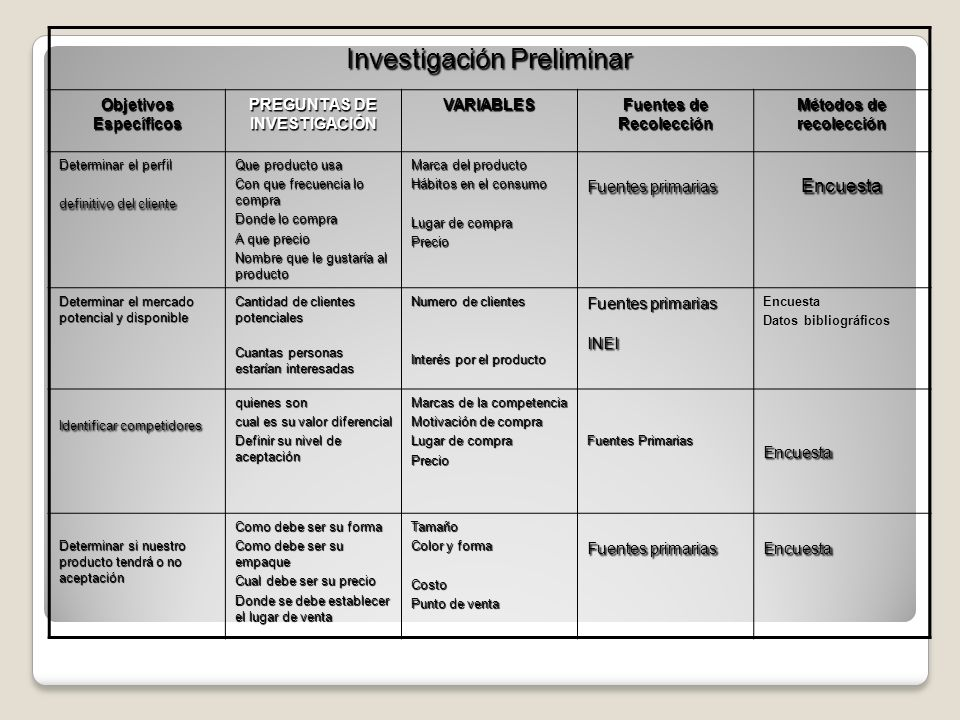 Investigación Preliminar Objetivos Específicos PREGUNTAS DE INVESTIGACIÓN VARIABLES Fuentes de Recolección Métodos de recolección Determinar el perfil