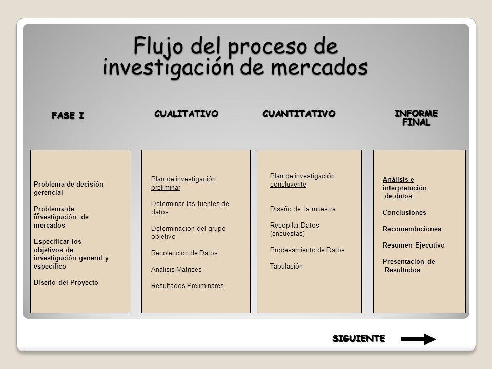 Flujo del proceso de investigación de mercados FASE I CUALITATIVOCUANTITATIVO INFORME FINAL s Problema de decisión gerencial Problema de investigación