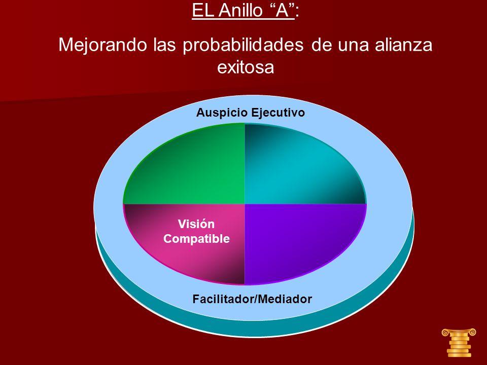 Auspicio Ejecutivo Visión Compatible EL Anillo A: Mejorando las probabilidades de una alianza exitosa Facilitador/Mediador