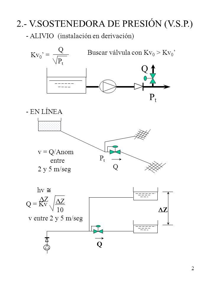 2 2.- V.SOSTENEDORA DE PRESIÓN (V.S.P.) - ALIVIO (instalación en derivación) PtPt Q Kv 0 = Q PtPt Buscar válvula con Kv 0 > Kv 0 - EN LÍNEA Q PtPt Q Z
