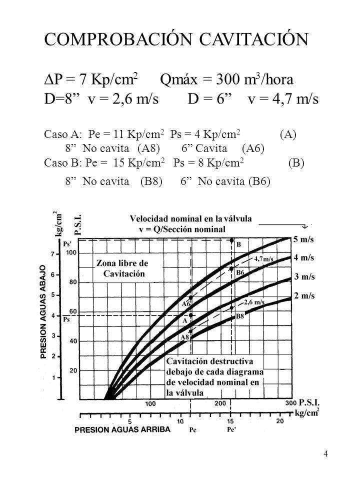 4 COMPROBACIÓN CAVITACIÓN P = 7 Kp/cm 2 Qmáx = 300 m 3 /hora D=8 v = 2,6 m/s D = 6 v = 4,7 m/s Caso A: Pe = 11 Kp/cm 2 Ps = 4 Kp/cm 2 (A) 8 No cavita