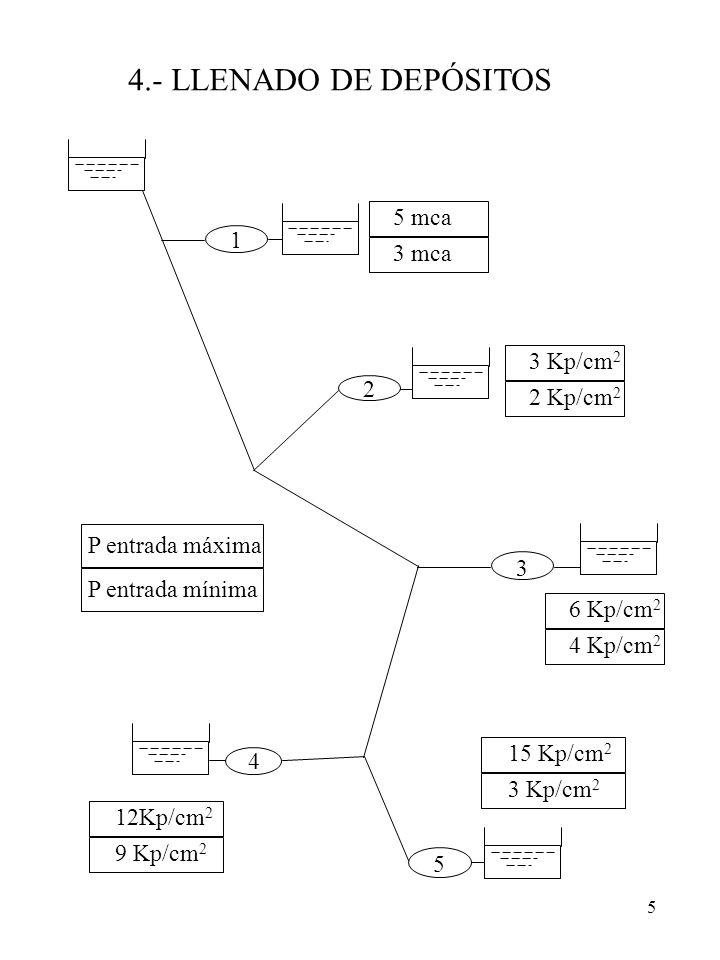 5 1 2 3 5 4 P entrada máxima P entrada mínima 5 mca 3 mca 3 Kp/cm 2 2 Kp/cm 2 6 Kp/cm 2 4 Kp/cm 2 12Kp/cm 2 9 Kp/cm 2 15 Kp/cm 2 3 Kp/cm 2 4.- LLENADO
