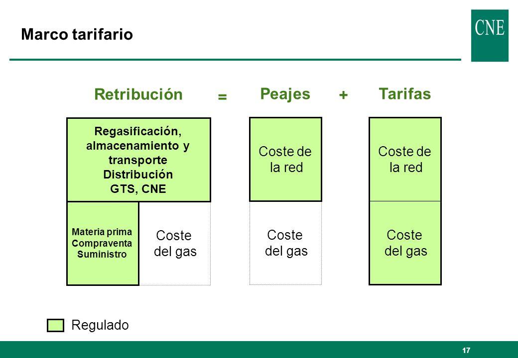 17 Marco tarifario PeajesTarifas Retribución Coste de la red Coste del gas Coste de la red Coste del gas Regasificación, almacenamiento y transporte D