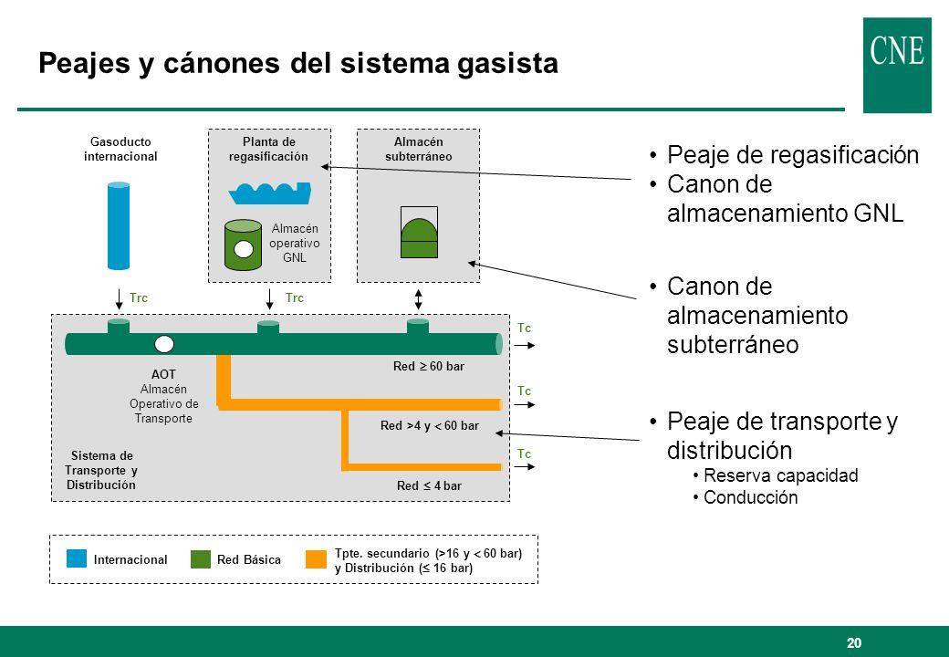 20 Peajes y cánones del sistema gasista Sistema de Transporte y Distribución Red 60 bar Red >4 y 60 bar Red 4 bar Gasoducto internacional Planta de re