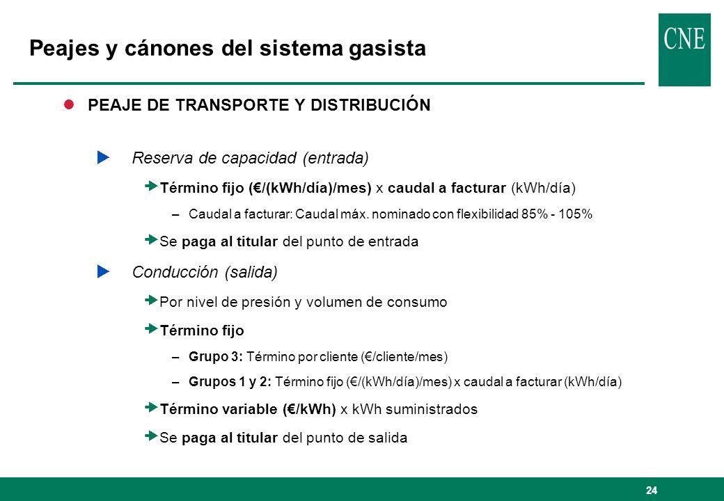 24 Peajes y cánones del sistema gasista lPEAJE DE TRANSPORTE Y DISTRIBUCIÓN Reserva de capacidad (entrada) Término fijo (/(kWh/día)/mes) x caudal a fa