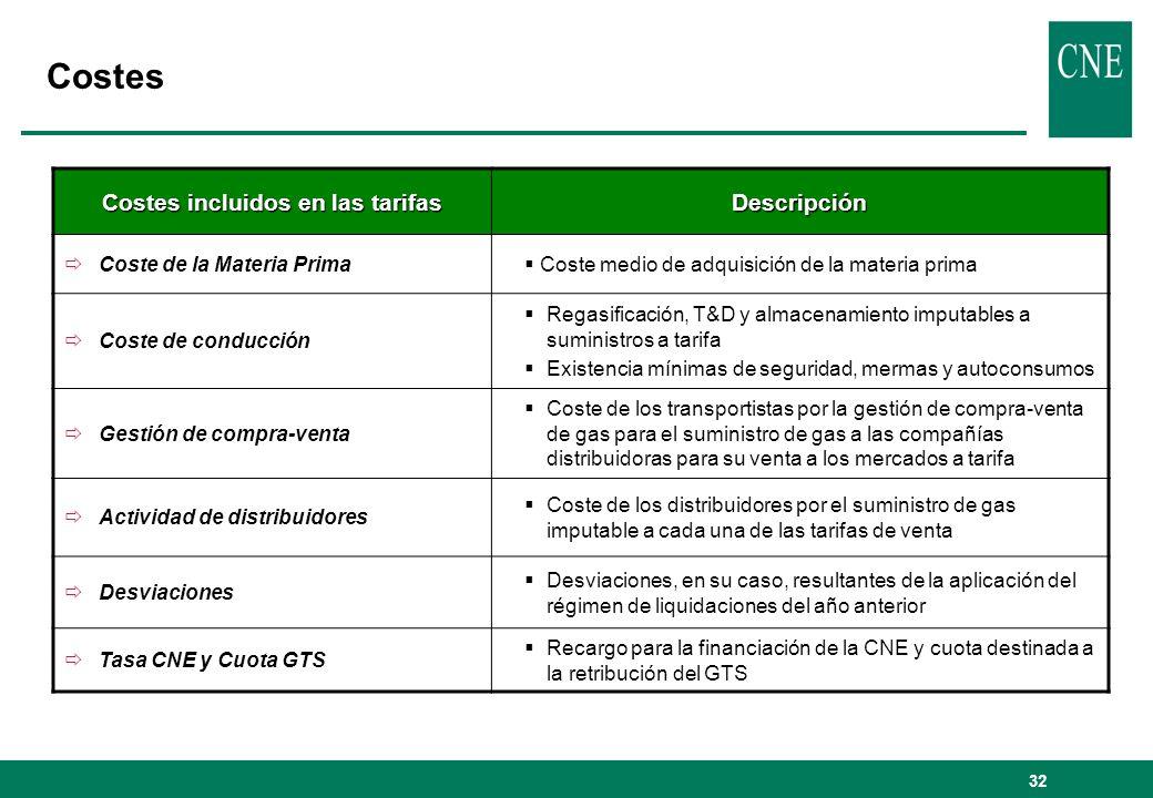 32 Costes incluidos en las tarifas Descripción Coste de la Materia Prima Coste medio de adquisición de la materia prima Coste de conducción Regasifica