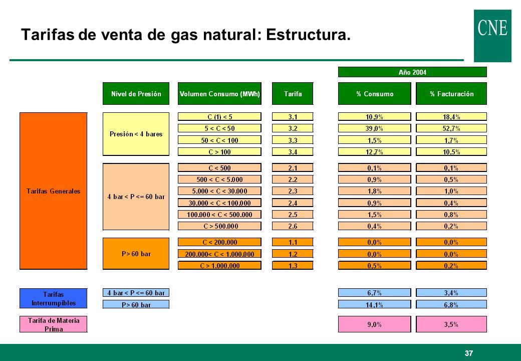 37 Tarifas de venta de gas natural: Estructura.