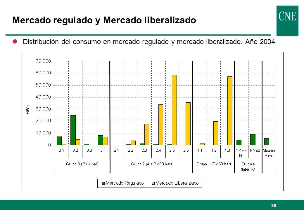 38 Mercado regulado y Mercado liberalizado lDistribución del consumo en mercado regulado y mercado liberalizado. Año 2004