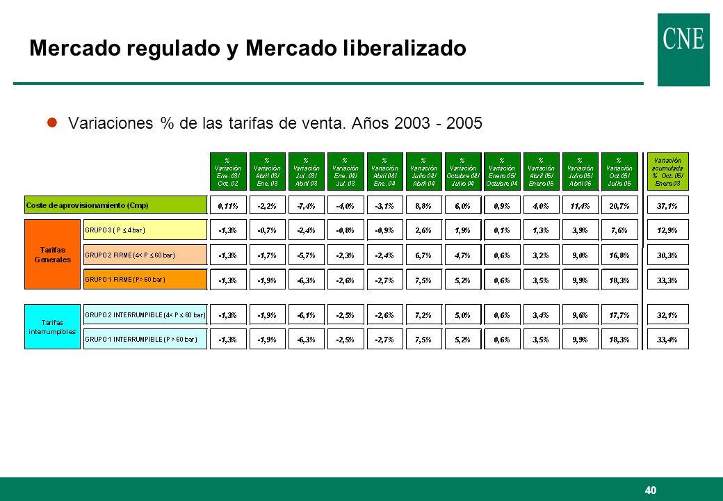 40 lVariaciones % de las tarifas de venta. Años 2003 - 2005 Mercado regulado y Mercado liberalizado