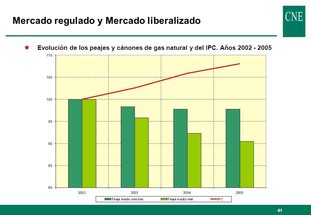 41 lEvolución de los peajes y cánones de gas natural y del IPC. Años 2002 - 2005 Mercado regulado y Mercado liberalizado