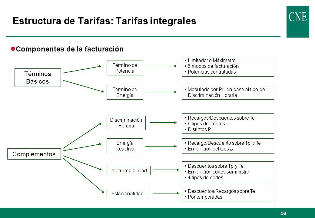 58 Estructura de Tarifas: Tarifas integrales Términos Básicos Complementos Término de Potencia Término de Energía Limitador o Máximetro 5 modos de fac